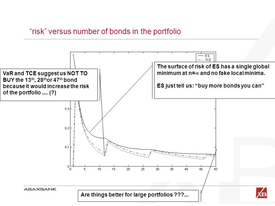 risk versus number of bonds in the portfolio VaR and TCE suggest us NOT TO BUY the 13 th, 28 th or 47 th bond because it would increase the risk of the portfolio....