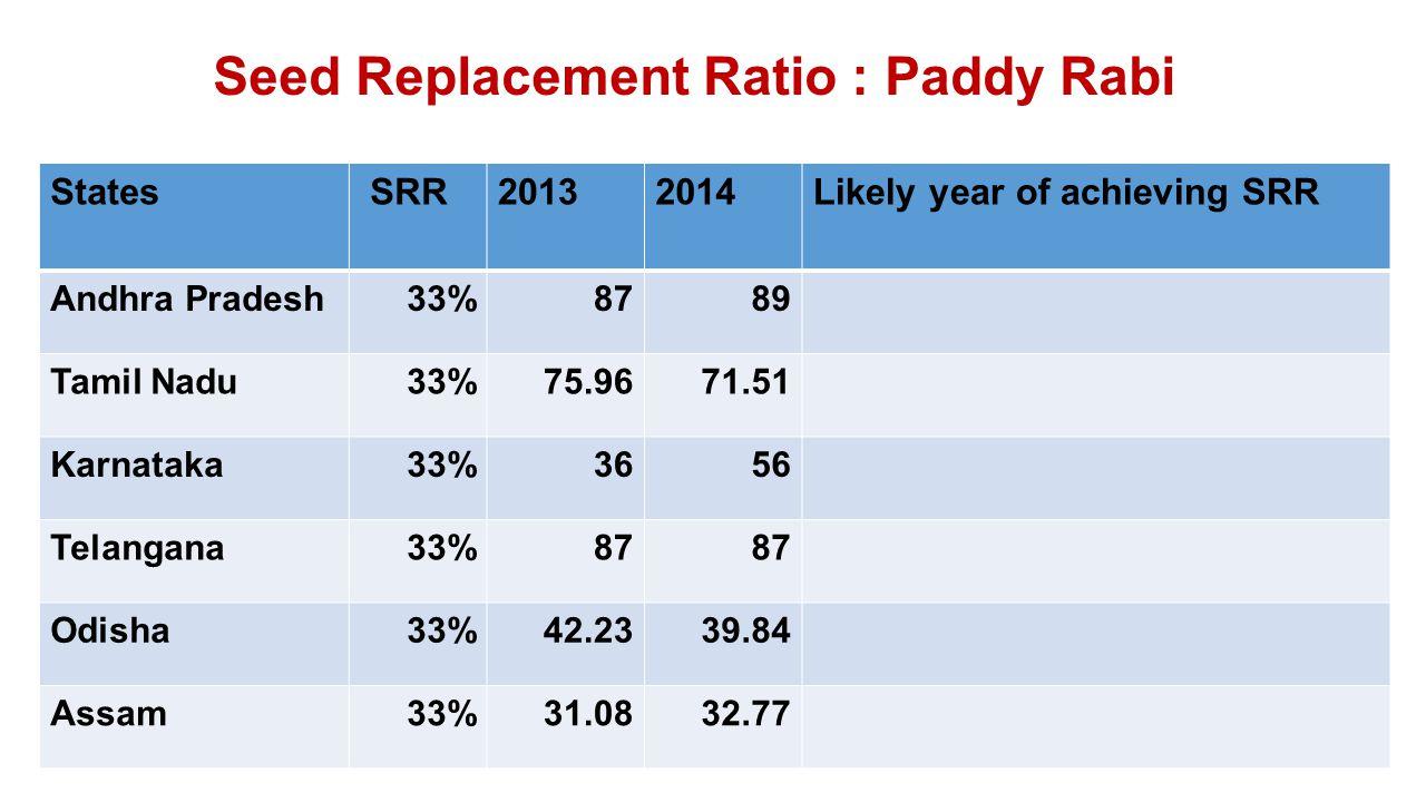 Seed Replacement Ratio : Paddy Rabi States SRR20132014Likely year of achieving SRR Andhra Pradesh33%8789 Tamil Nadu33%75.9671.51 Karnataka33%3656 Telangana33%87 Odisha33%42.2339.84 Assam33%31.0832.77