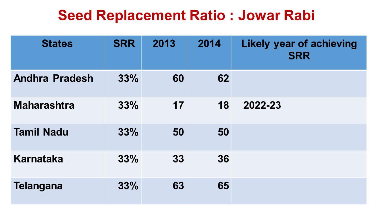 Seed Replacement Ratio : Jowar Rabi States SRR20132014Likely year of achieving SRR Andhra Pradesh33%6062 Maharashtra33%1718 2022-23 Tamil Nadu33%50 Karnataka33%3336 Telangana33%6365