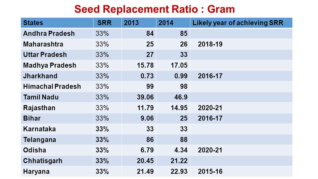Seed Replacement Ratio : Gram States SRR20132014Likely year of achieving SRR Andhra Pradesh33%8485 Maharashtra33%2526 2018-19 Uttar Pradesh33%2733 Madhya Pradesh33%15.7817.05 Jharkhand33%0.730.99 2016-17 Himachal Pradesh33%9998 Tamil Nadu33%39.0646.9 Rajasthan33%11.7914.95 2020-21 Bihar33%9.0625 2016-17 Karnataka33%33 Telangana33%8688 Odisha33%6.794.34 2020-21 Chhatisgarh33%20.4521.22 Haryana33%21.4922.93 2015-16