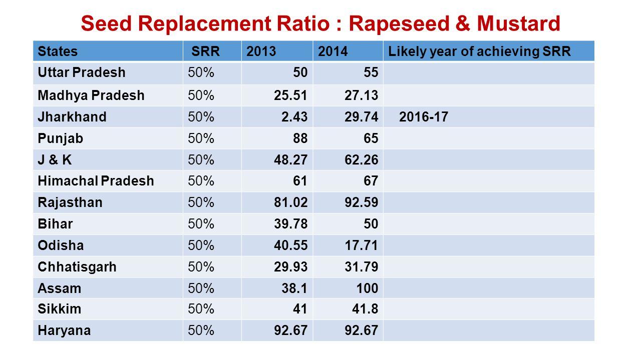 Seed Replacement Ratio : Rapeseed & Mustard States SRR20132014Likely year of achieving SRR Uttar Pradesh50%5055 Madhya Pradesh50%25.5127.13 Jharkhand50%2.4329.74 2016-17 Punjab50%8865 J & K50%48.2762.26 Himachal Pradesh50%6167 Rajasthan50%81.0292.59 Bihar50%39.7850 Odisha50%40.5517.71 Chhatisgarh50%29.9331.79 Assam50%38.1100 Sikkim50%4141.8 Haryana50%92.67