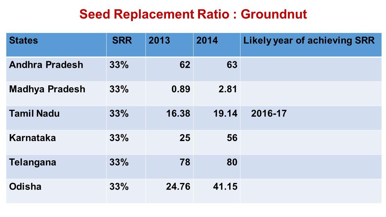 Seed Replacement Ratio : Groundnut States SRR20132014Likely year of achieving SRR Andhra Pradesh33%6263 Madhya Pradesh33%0.892.81 Tamil Nadu33%16.3819.14 2016-17 Karnataka33%2556 Telangana33%7880 Odisha33%24.7641.15