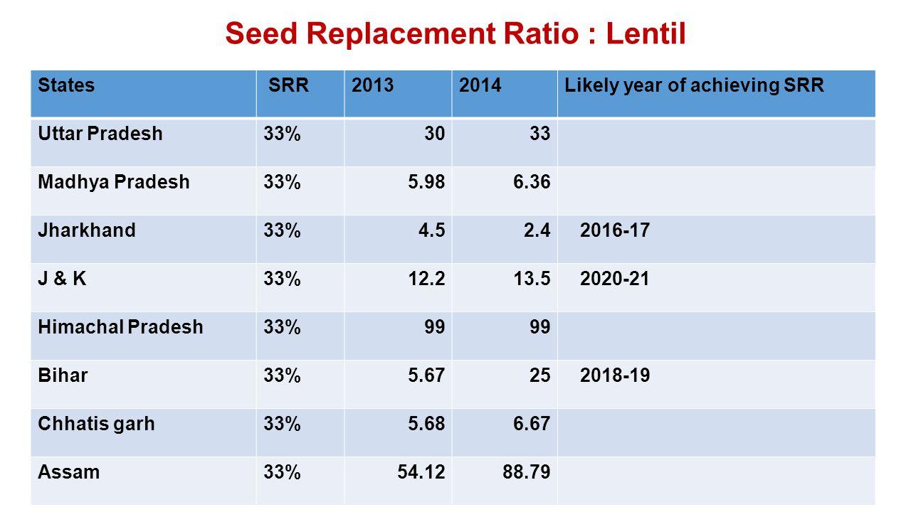 Seed Replacement Ratio : Lentil States SRR20132014Likely year of achieving SRR Uttar Pradesh33%3033 Madhya Pradesh33%5.986.36 Jharkhand33%4.52.4 2016-17 J & K33%12.213.5 2020-21 Himachal Pradesh33%99 Bihar33%5.6725 2018-19 Chhatis garh33%5.686.67 Assam33%54.1288.79