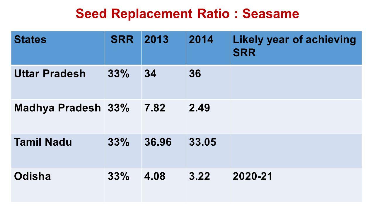 Seed Replacement Ratio : Seasame States SRR20132014Likely year of achieving SRR Uttar Pradesh33%3436 Madhya Pradesh33%7.822.49 Tamil Nadu33%36.9633.05 Odisha33%4.083.222020-21