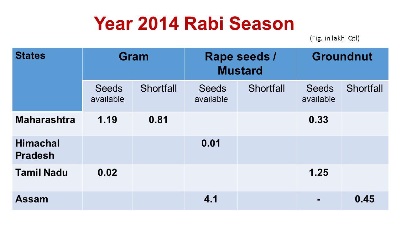 States GramRape seeds / Mustard Groundnut Seeds available Shortfall Seeds available Shortfall Seeds available Shortfall Maharashtra1.190.810.33 Himachal Pradesh 0.01 Tamil Nadu0.021.25 Assam4.1-0.45 Year 2014 Rabi Season (Fig.