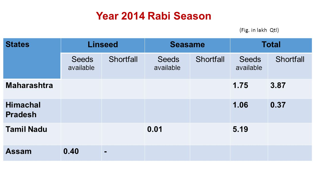 States LinseedSeasameTotal Seeds available Shortfall Seeds available Shortfall Seeds available Shortfall Maharashtra1.753.87 Himachal Pradesh 1.060.37 Tamil Nadu0.015.19 Assam0.40- Year 2014 Rabi Season (Fig.