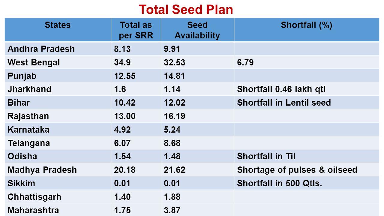 StatesTotal as per SRR Seed Availability Shortfall (%) Andhra Pradesh8.139.91 West Bengal34.932.536.79 Punjab12.5514.81 Jharkhand1.61.14Shortfall 0.46 lakh qtl Bihar10.4212.02Shortfall in Lentil seed Rajasthan13.0016.19 Karnataka4.925.24 Telangana6.078.68 Odisha1.541.48Shortfall in Til Madhya Pradesh20.1821.62Shortage of pulses & oilseed Sikkim0.01 Shortfall in 500 Qtls.