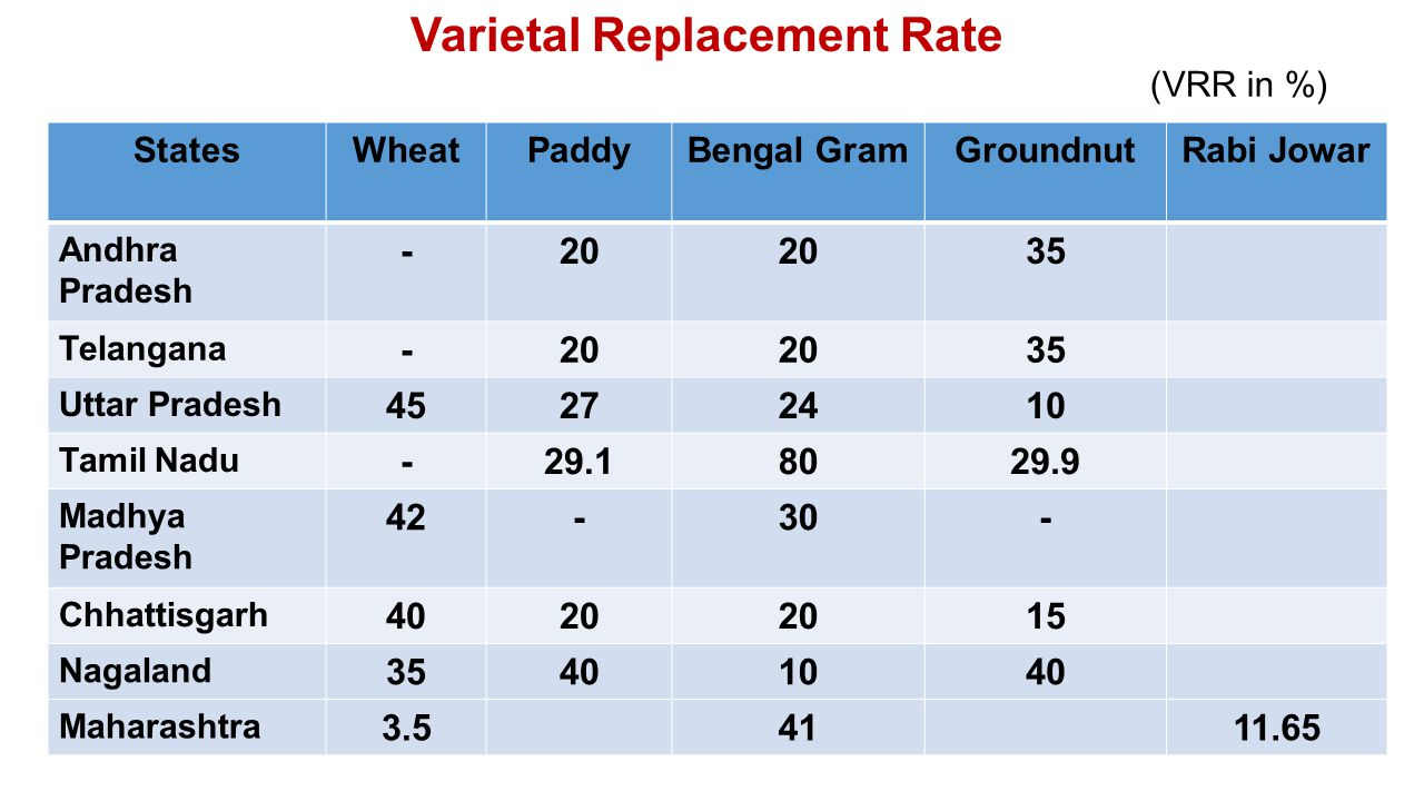 Varietal Replacement Rate StatesWheatPaddyBengal GramGroundnutRabi Jowar Andhra Pradesh -20 35 Telangana -20 35 Uttar Pradesh 45272410 Tamil Nadu -29.18029.9 Madhya Pradesh 42-30- Chhattisgarh 4020 15 Nagaland 35401040 Maharashtra 3.54111.65 (VRR in %)