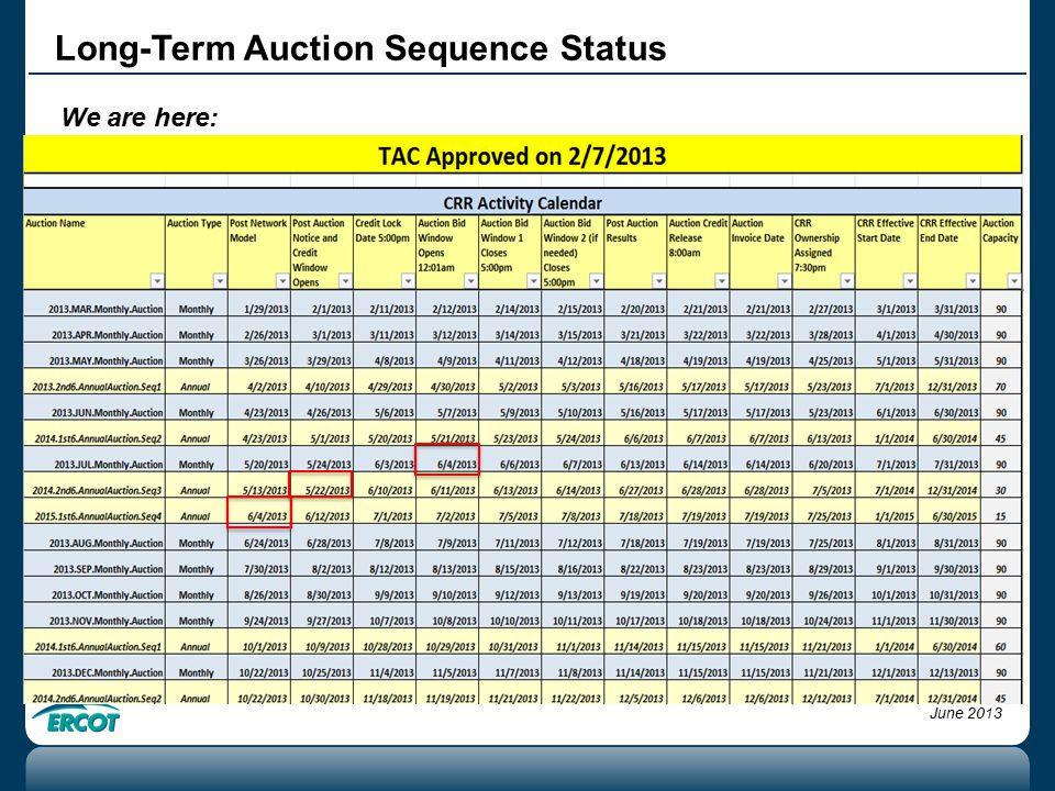 Long-Term Auction Sequence Status We are here: CMWG June 2013