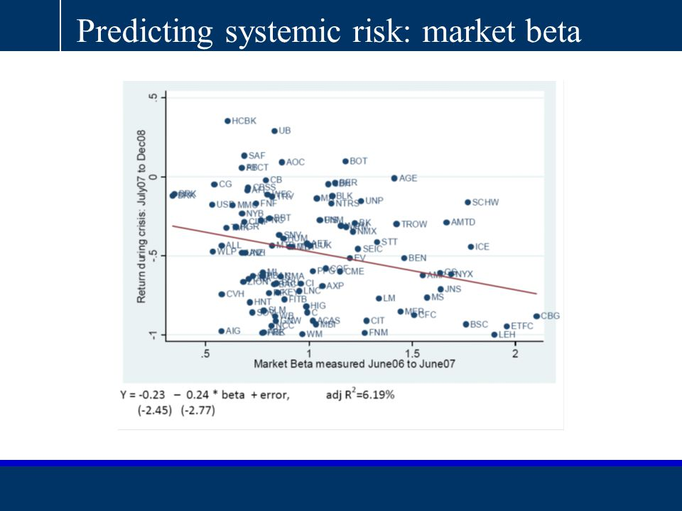 AQR Capital Management, LLC|Two Greenwich Plaza, Third Floor | Greenwich, CT 06830 |T: 203.742.3600 | F: 203.742.3100 | www.aqr.com Predicting systemic risk: market beta