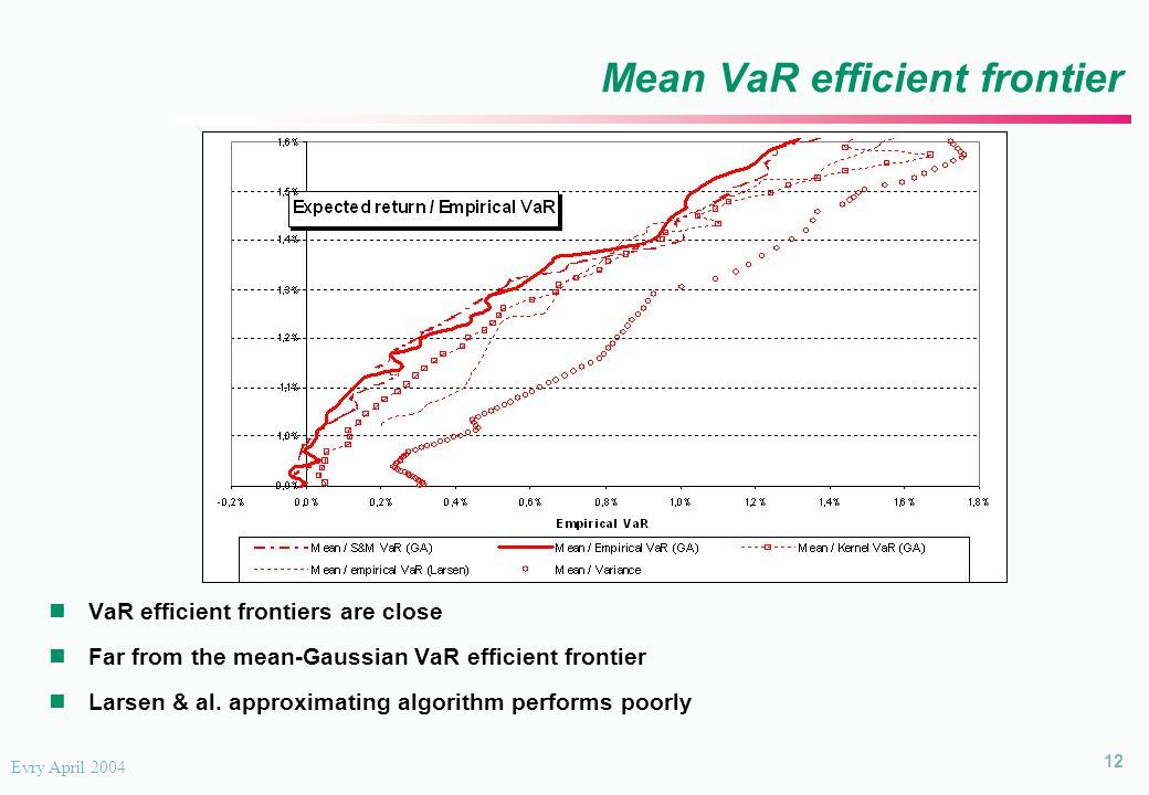 12 Evry April 2004 Mean VaR efficient frontier VaR efficient frontiers are close Far from the mean-Gaussian VaR efficient frontier Larsen & al.