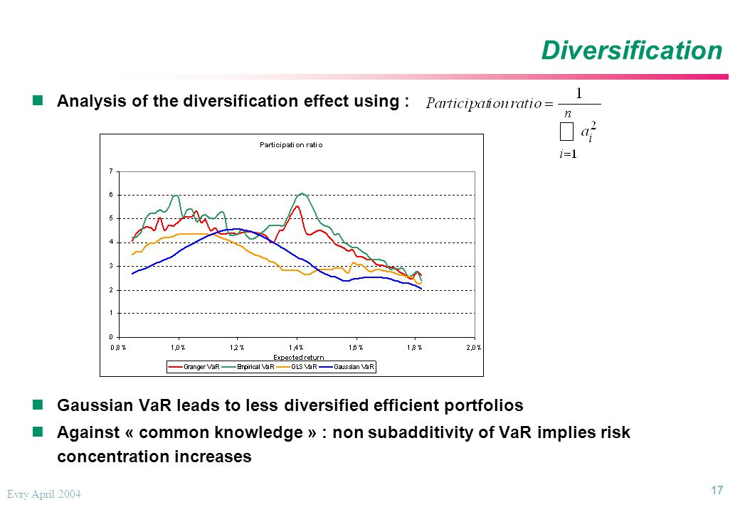 17 Evry April 2004 Diversification Analysis of the diversification effect using : Gaussian VaR leads to less diversified efficient portfolios Against « common knowledge » : non subadditivity of VaR implies risk concentration increases Analysis of the diversification effect using : Gaussian VaR leads to less diversified efficient portfolios Against « common knowledge » : non subadditivity of VaR implies risk concentration increases