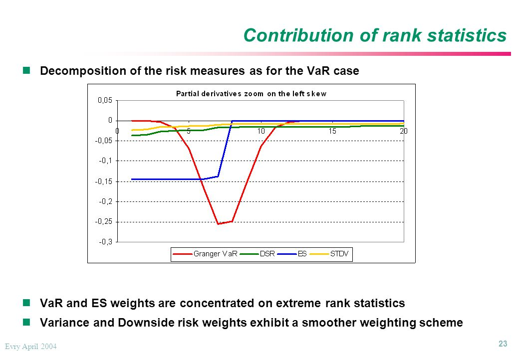 23 Evry April 2004 Contribution of rank statistics Decomposition of the risk measures as for the VaR case VaR and ES weights are concentrated on extreme rank statistics Variance and Downside risk weights exhibit a smoother weighting scheme Decomposition of the risk measures as for the VaR case VaR and ES weights are concentrated on extreme rank statistics Variance and Downside risk weights exhibit a smoother weighting scheme