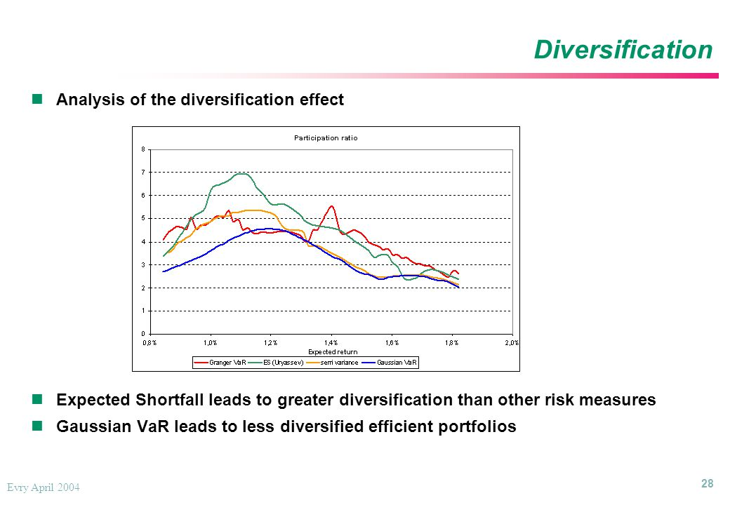 28 Evry April 2004 Diversification Analysis of the diversification effect Expected Shortfall leads to greater diversification than other risk measures Gaussian VaR leads to less diversified efficient portfolios Analysis of the diversification effect Expected Shortfall leads to greater diversification than other risk measures Gaussian VaR leads to less diversified efficient portfolios