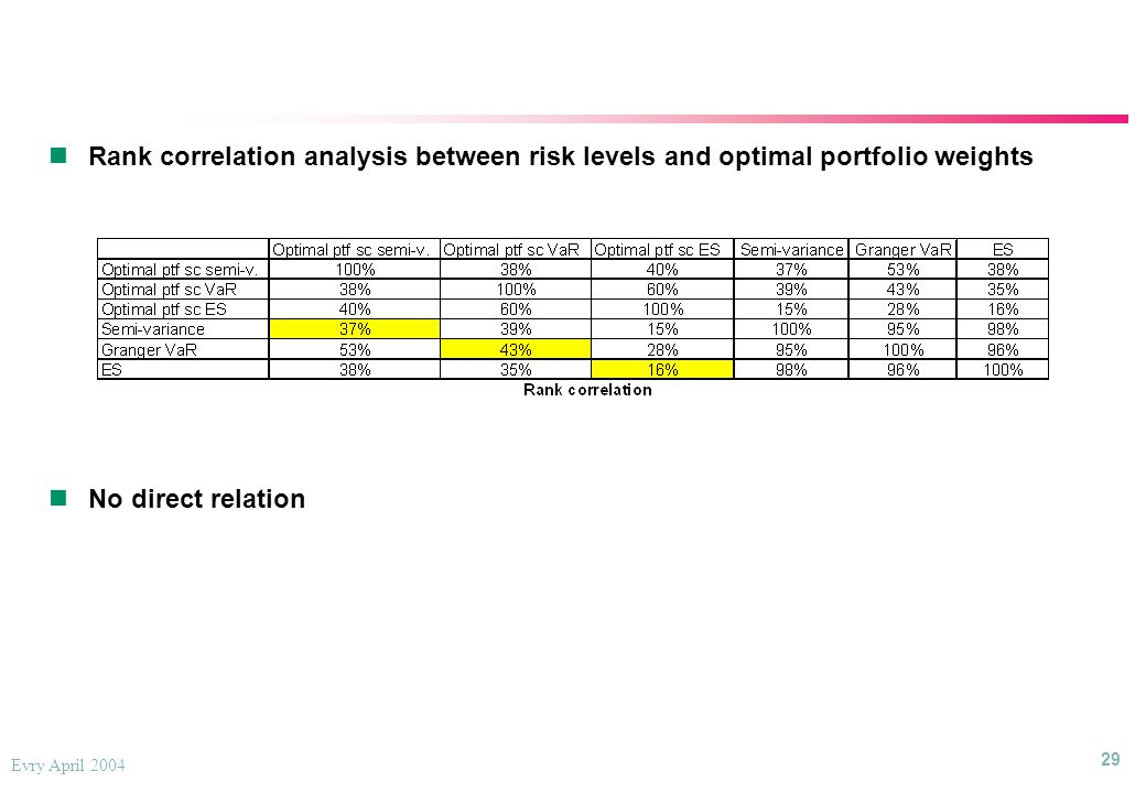 29 Evry April 2004 Rank correlation analysis between risk levels and optimal portfolio weights No direct relation Rank correlation analysis between risk levels and optimal portfolio weights No direct relation