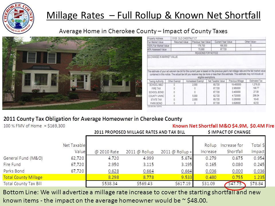 Millage Rates – Full Rollup & Known Net Shortfall 10 Average Home in Cherokee County – Impact of County Taxes Bottom Line: We will advertize a millage