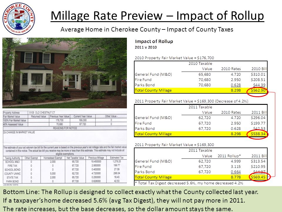 Millage Rate Preview – Impact of Rollup 5 Average Home in Cherokee County – Impact of County Taxes Bottom Line: The Rollup is designed to collect exactly what the County collected last year.