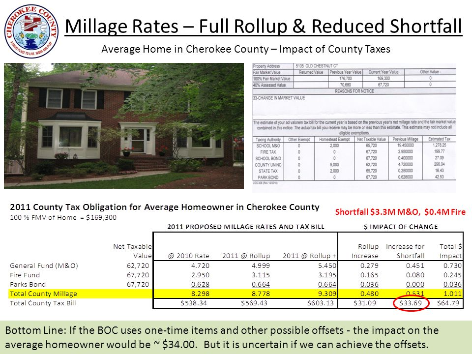 Millage Rates – Full Rollup & Reduced Shortfall 8 Average Home in Cherokee County – Impact of County Taxes Bottom Line: If the BOC uses one-time items and other possible offsets - the impact on the average homeowner would be ~ $34.00.