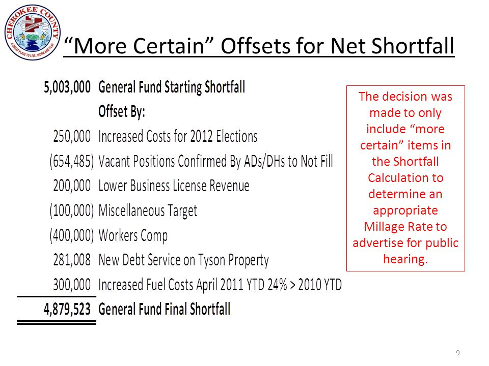 """""""More Certain"""" Offsets for Net Shortfall 9 The decision was made to only include """"more certain"""" items in the Shortfall Calculation to determine an app"""