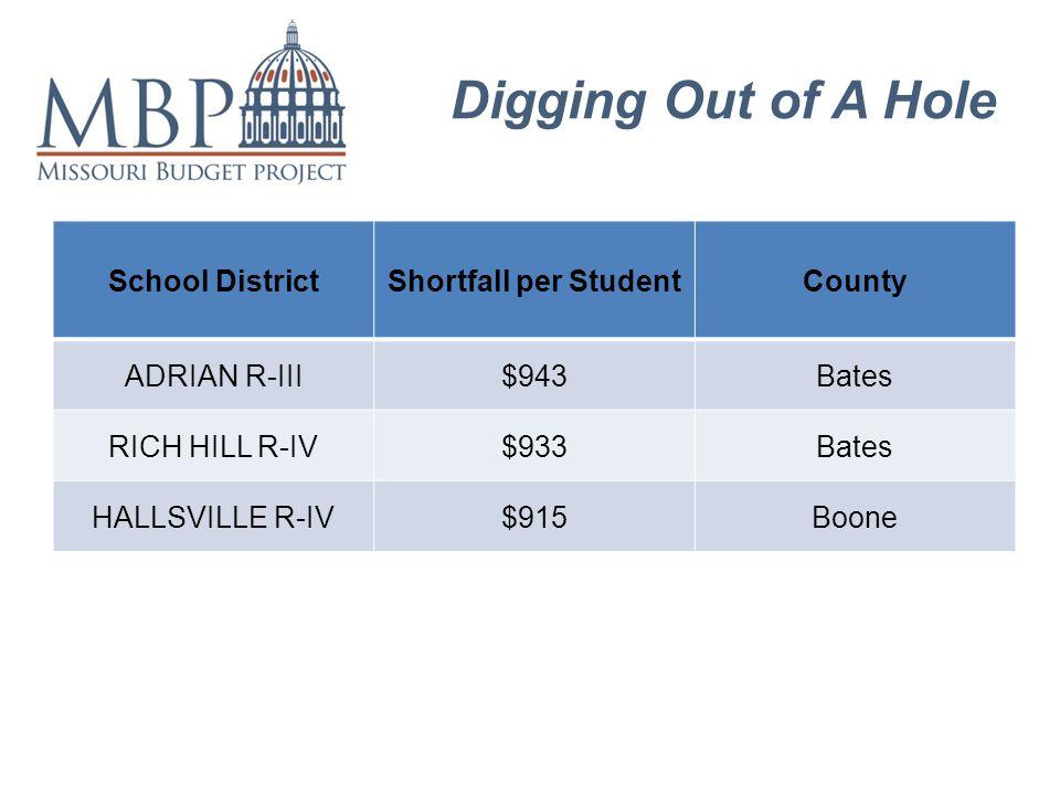 Digging Out of A Hole School DistrictShortfall per StudentCounty ADRIAN R-III$943Bates RICH HILL R-IV$933Bates HALLSVILLE R-IV$915Boone