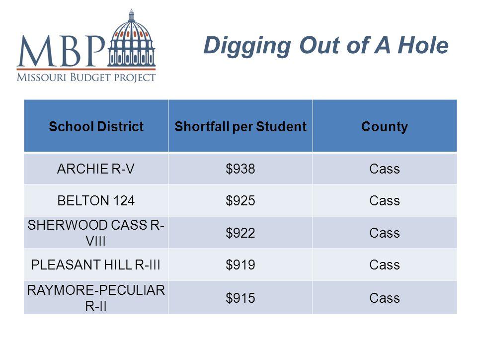 Digging Out of A Hole School DistrictShortfall per StudentCounty ARCHIE R-V$938Cass BELTON 124$925Cass SHERWOOD CASS R- VIII $922Cass PLEASANT HILL R-III$919Cass RAYMORE-PECULIAR R-II $915Cass