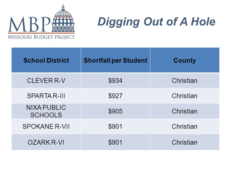 Digging Out of A Hole School DistrictShortfall per StudentCounty CLEVER R-V$934Christian SPARTA R-III$927Christian NIXA PUBLIC SCHOOLS $905Christian SPOKANE R-VII$901Christian OZARK R-VI$901Christian