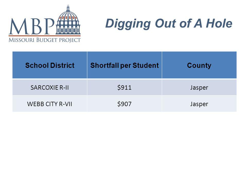 Digging Out of A Hole School DistrictShortfall per StudentCounty SARCOXIE R-II$911Jasper WEBB CITY R-VII$907Jasper