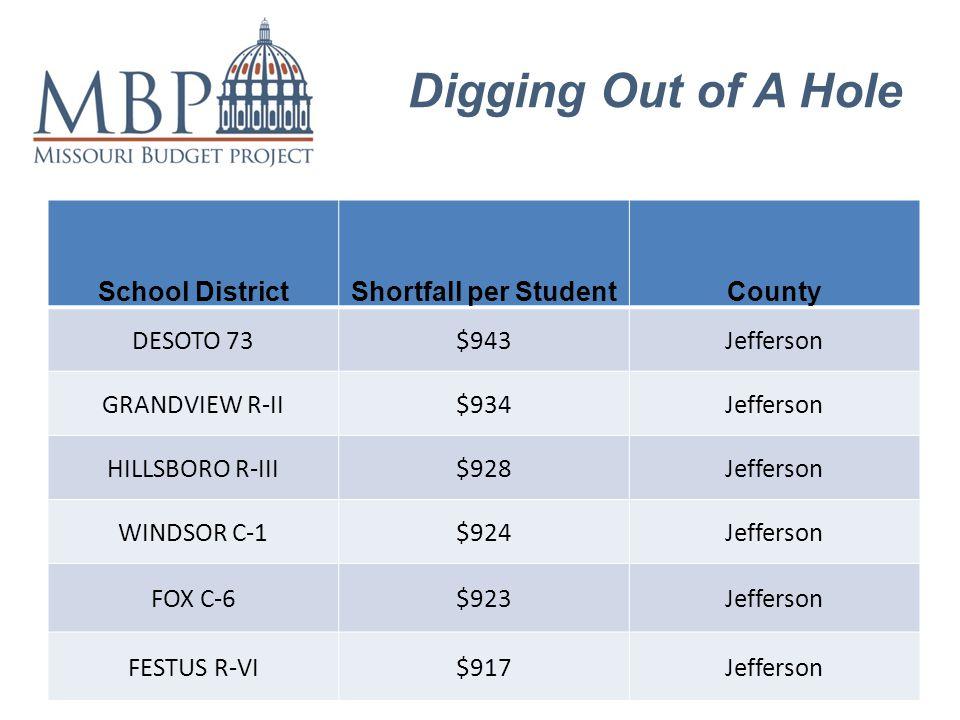 Digging Out of A Hole School DistrictShortfall per StudentCounty DESOTO 73$943Jefferson GRANDVIEW R-II$934Jefferson HILLSBORO R-III$928Jefferson WINDSOR C-1$924Jefferson FOX C-6$923Jefferson FESTUS R-VI$917Jefferson