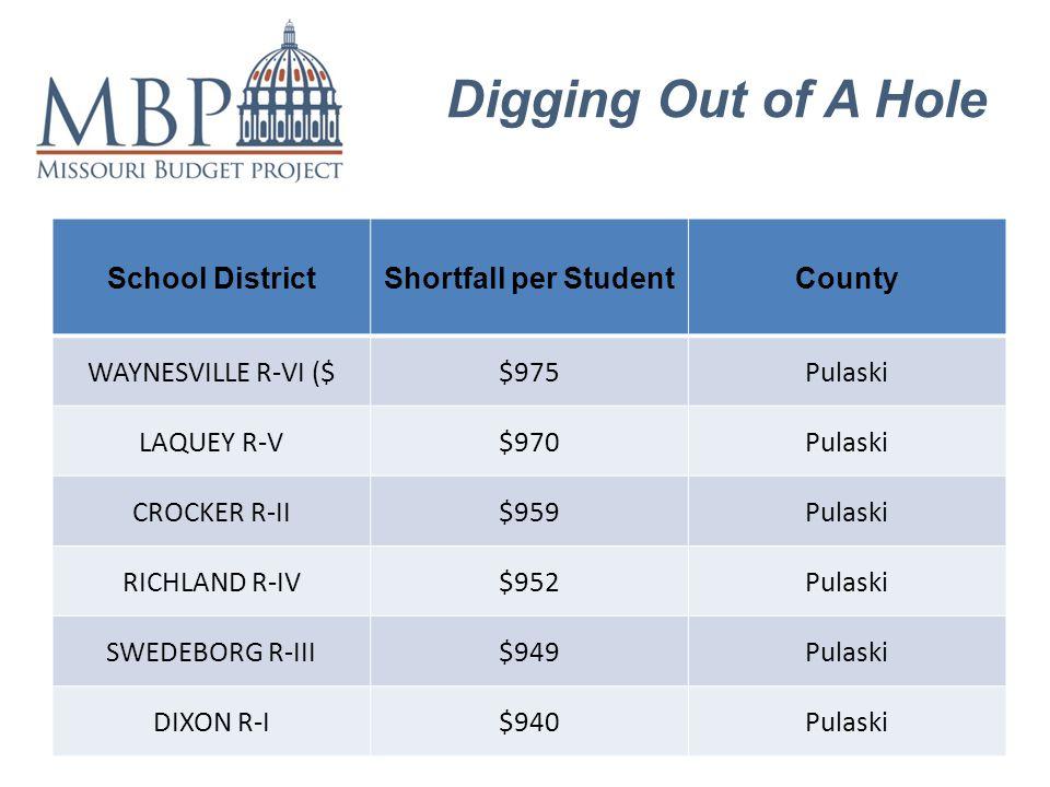 Digging Out of A Hole School DistrictShortfall per StudentCounty WAYNESVILLE R-VI ($$975Pulaski LAQUEY R-V$970Pulaski CROCKER R-II$959Pulaski RICHLAND R-IV$952Pulaski SWEDEBORG R-III$949Pulaski DIXON R-I$940Pulaski