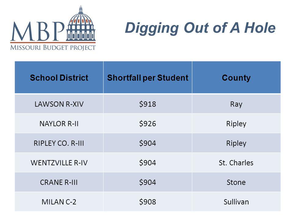 Digging Out of A Hole School DistrictShortfall per StudentCounty LAWSON R-XIV$918Ray NAYLOR R-II$926Ripley RIPLEY CO.