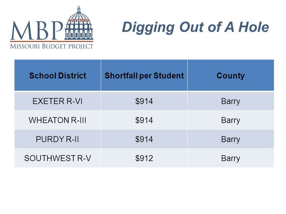 Digging Out of A Hole School DistrictShortfall per StudentCounty EXETER R-VI$914Barry WHEATON R-III$914Barry PURDY R-II$914Barry SOUTHWEST R-V$912Barry