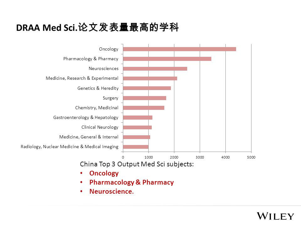 China Top 3 Output Med Sci subjects: Oncology Pharmacology & Pharmacy Neuroscience. DRAA Med Sci. 论文发表量最高的学科