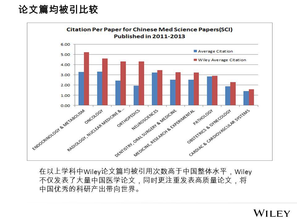 论文篇均被引比较 在以上学科中 Wiley 论文篇均被引用次数高于中国整体水平, Wiley 不仅发表了大量中国医学论文,同时更注重发表高质量论文,将 中国优秀的科研产出带向世界。