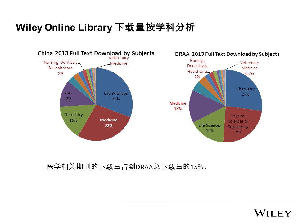 Wiley Online Library 下载量按学科分析 医学相关期刊的下载量占到 DRAA 总下载量的 15% 。