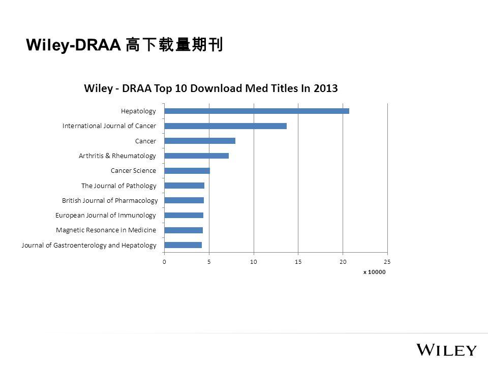 Wiley-DRAA 高下载量期刊