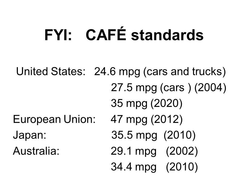 FYI: CAFÉ standards United States: 24.6 mpg (cars and trucks) 27.5 mpg (cars ) (2004) 35 mpg (2020) European Union: 47 mpg (2012) Japan: 35.5 mpg (2010) Australia: 29.1 mpg (2002) 34.4 mpg (2010)