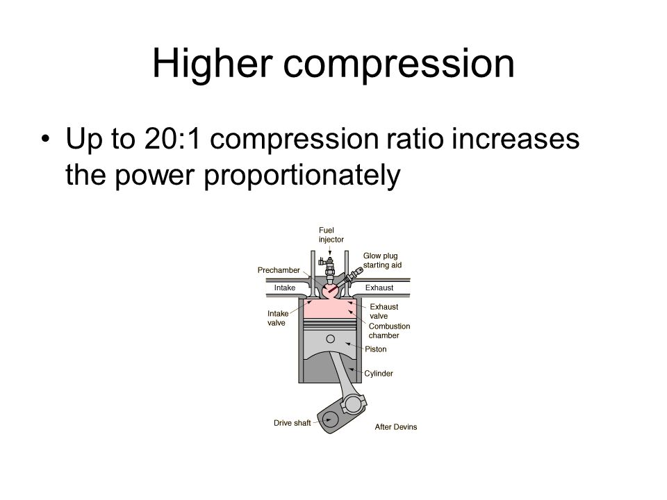Higher compression Up to 20:1 compression ratio increases the power proportionately