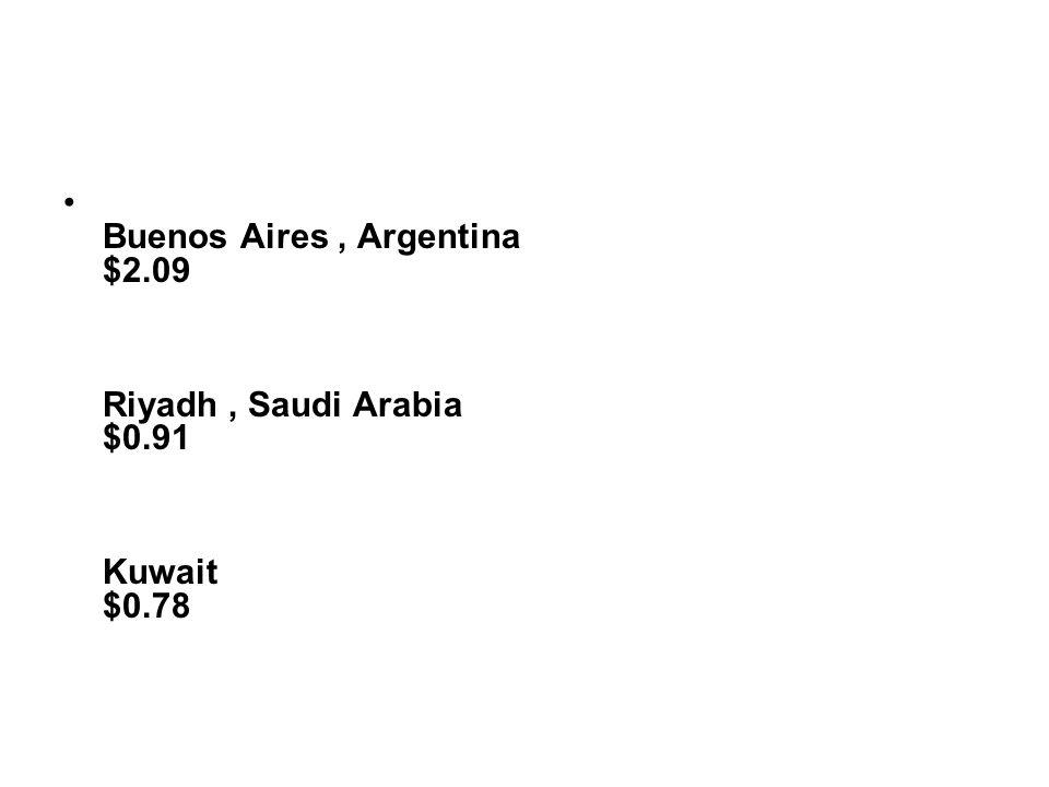 Buenos Aires, Argentina $2.09 Riyadh, Saudi Arabia $0.91 Kuwait $0.78