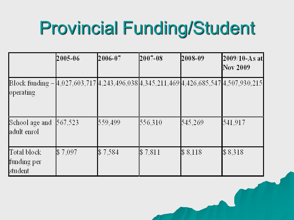 Provincial Funding/Student