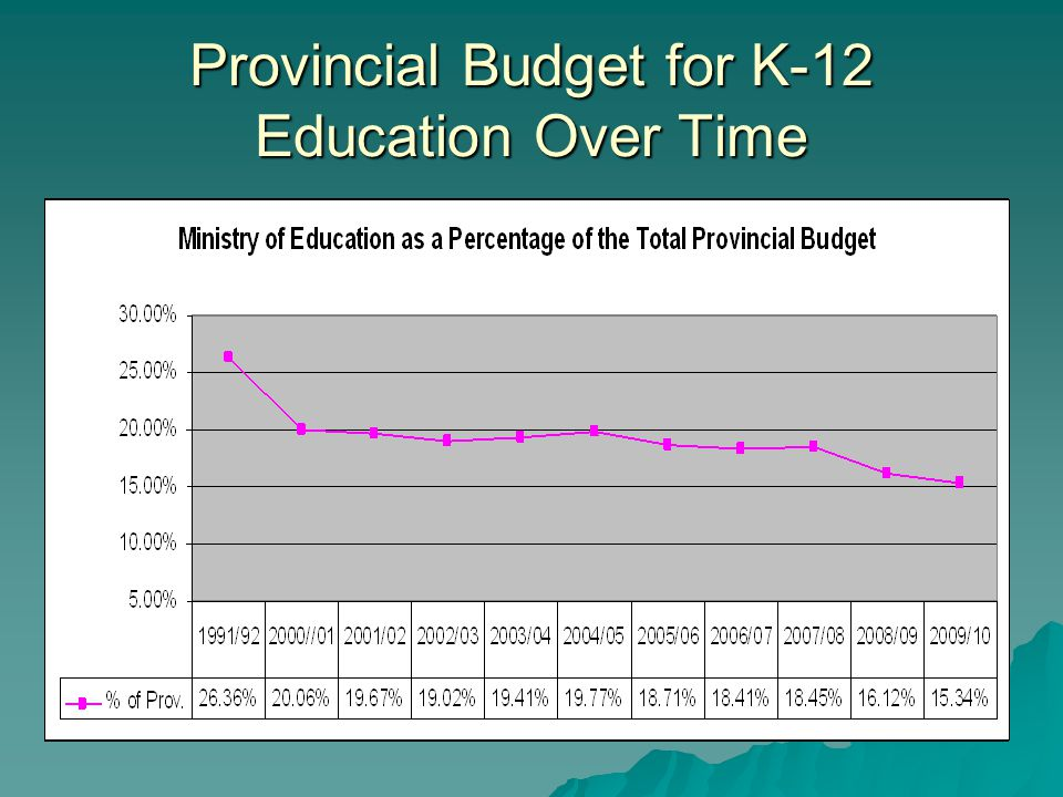 Provincial Budget for K-12 Education Over Time