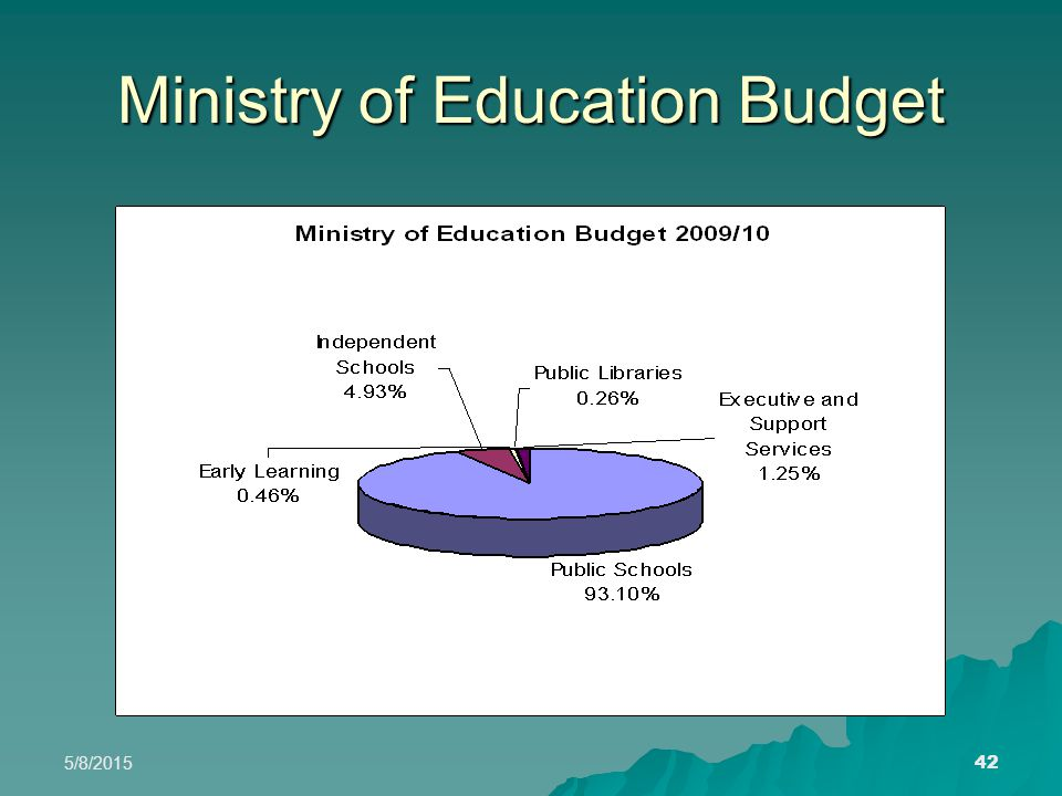 5/8/2015 42 Ministry of Education Budget