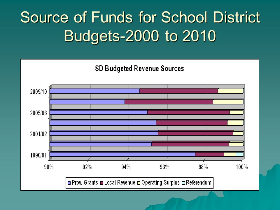 Source of Funds for School District Budgets-2000 to 2010