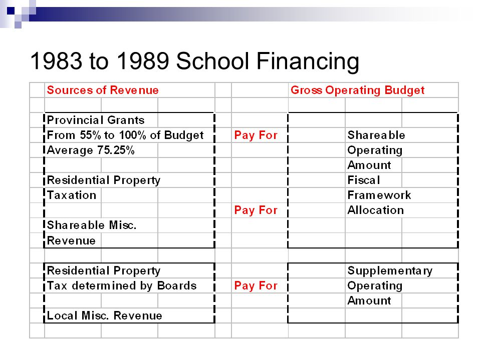 1983 to 1989 School Financing