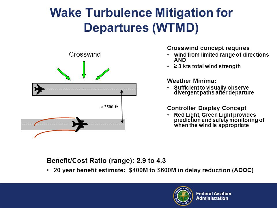 Federal Aviation Administration WTMD Overview 10 of 35 OEP Airports have Closely Spaced Parallel Runways (CSPR) and would be able to increase departure capacity using WTMD Benefit –Able to provide increased capacity and efficiency without new runway construction 2 to 6 Departures per Hour Increase Strategic Performance Mapping –Supports multiple NextGen Operational Improvements –Part of Operational Evolution Partnership (OEP) –Identified in the FAA Flight Plan
