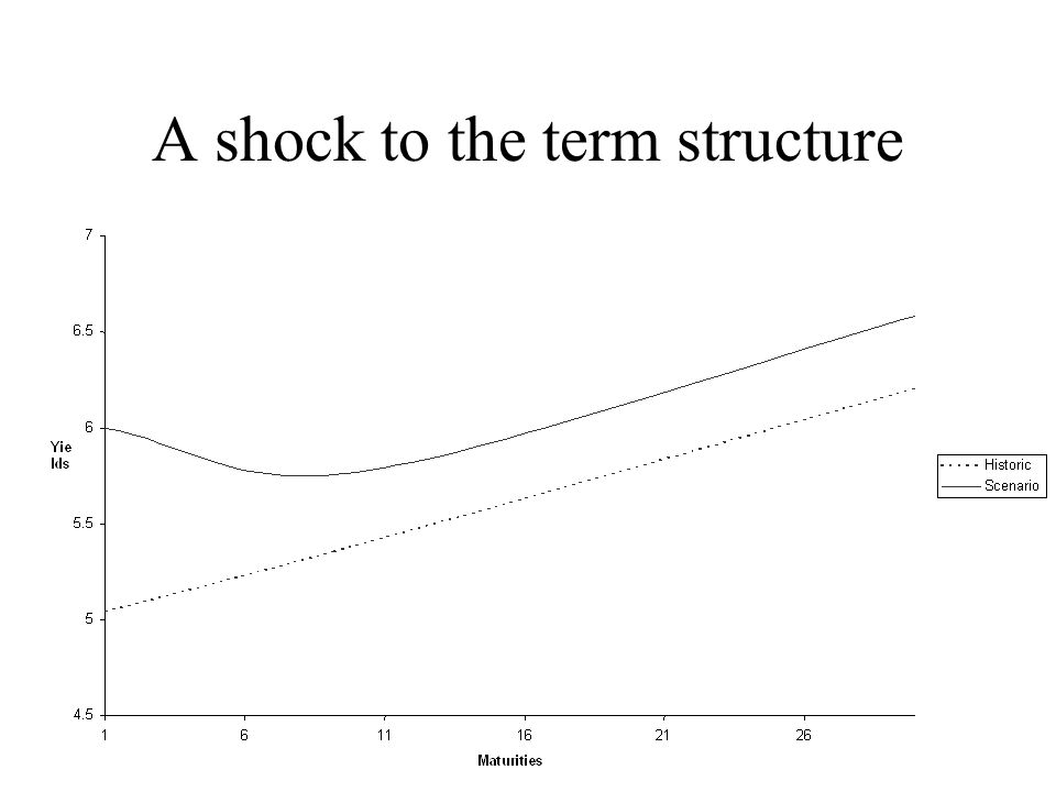 A shock to the term structure