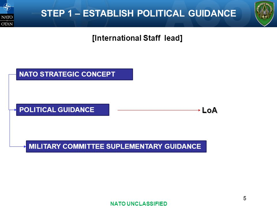 5 STEP 1 – ESTABLISH POLITICAL GUIDANCE NATO STRATEGIC CONCEPT POLITICAL GUIDANCE MILITARY COMMITTEE SUPLEMENTARY GUIDANCE LoA [International Staff lead] NATO UNCLASSIFIED