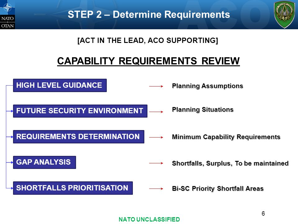 6 STEP 2 – Determine Requirements HIGH LEVEL GUIDANCE FUTURE SECURITY ENVIRONMENT REQUIREMENTS DETERMINATION GAP ANALYSIS SHORTFALLS PRIORITISATION CAPABILITY REQUIREMENTS REVIEW Planning Assumptions Planning Situations Minimum Capability Requirements Shortfalls, Surplus, To be maintained Bi-SC Priority Shortfall Areas [ACT IN THE LEAD, ACO SUPPORTING] NATO UNCLASSIFIED