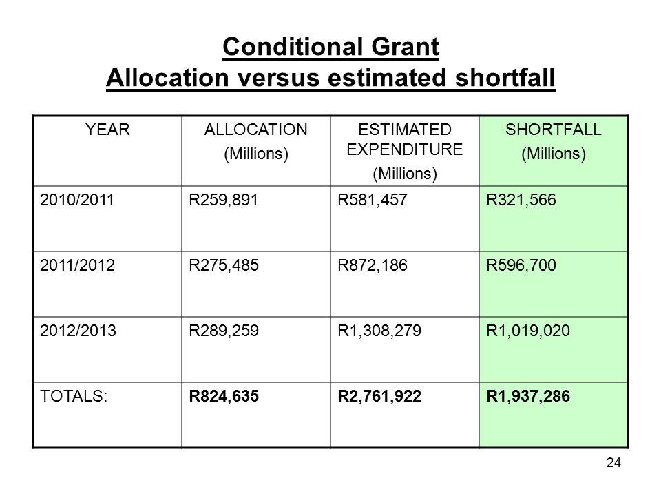 24 Conditional Grant Allocation versus estimated shortfall YEARALLOCATION (Millions) ESTIMATED EXPENDITURE (Millions) SHORTFALL (Millions) 2010/2011R259,891R581,457R321,566 2011/2012R275,485R872,186R596,700 2012/2013R289,259R1,308,279R1,019,020 TOTALS:R824,635R2,761,922R1,937,286