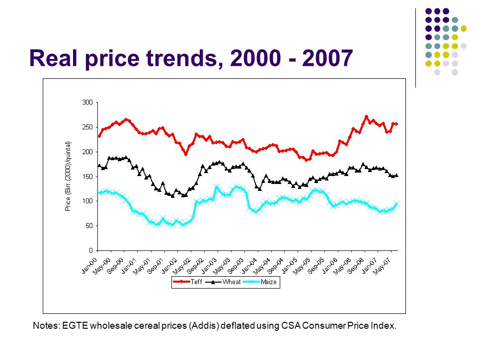 Real price trends, 2000 - 2007 Notes: EGTE wholesale cereal prices (Addis) deflated using CSA Consumer Price Index.