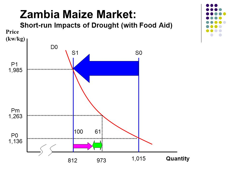 S0S1 D0 Quantity1,015 812 1,985 1,136 1,263 973 61100 Price (kw/kg) Zambia Maize Market: Short-run Impacts of Drought (with Food Aid) Pm P1 P0